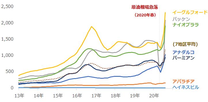 米シェール主要地区の新規1油井当たりの原油生産量 単位:バレル/日量