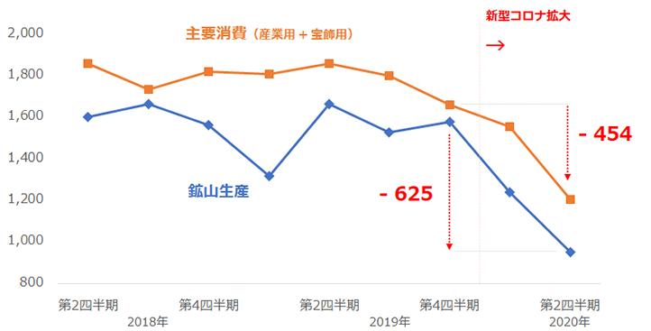 プラチナの主要な需要と供給の推移(四半期ごと)