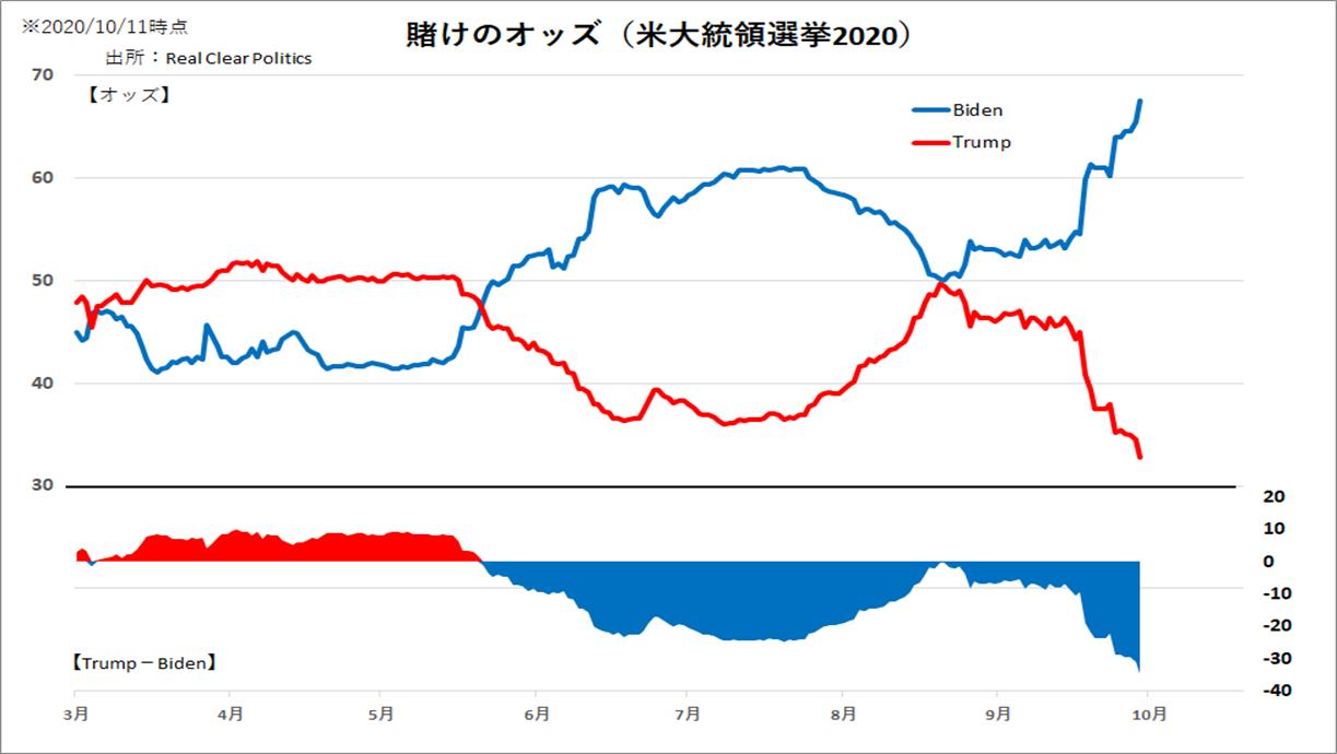 賭けのオッズ(米大統領選挙2020)