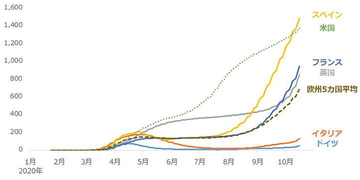 欧州の主要国における人口10万人あたりの新型コロナの患者数