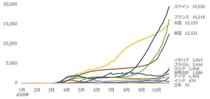 新型コロナの患者数(人口100万人あたり)