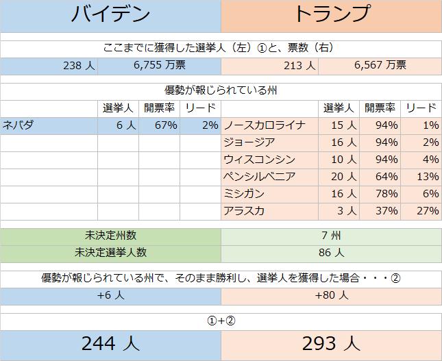 日本時間11月4日(水)18時時点の、米大統領選挙の開票状況