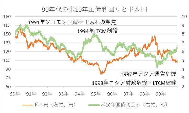 90年代の米10年国債利回りとドル円
