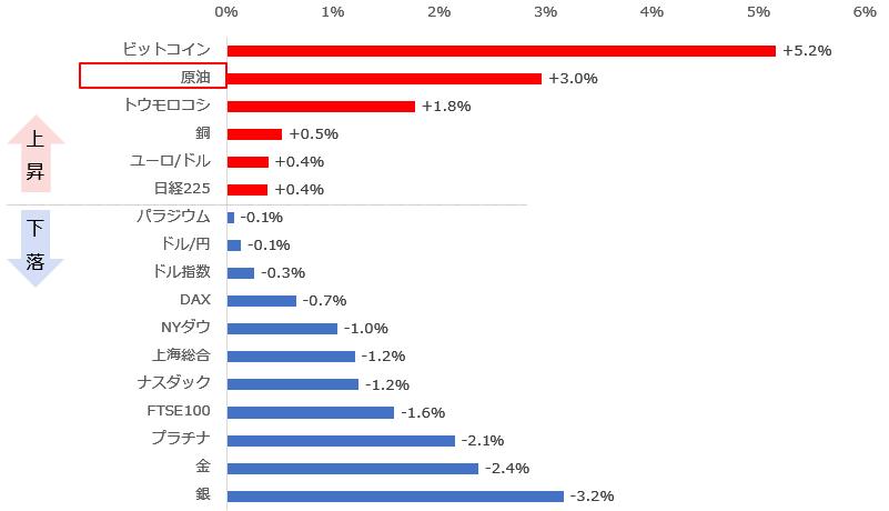 12月8日(火)から14日(月)の主要銘柄の騰落率