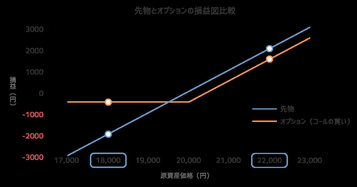 先物とオプションの損益図比較