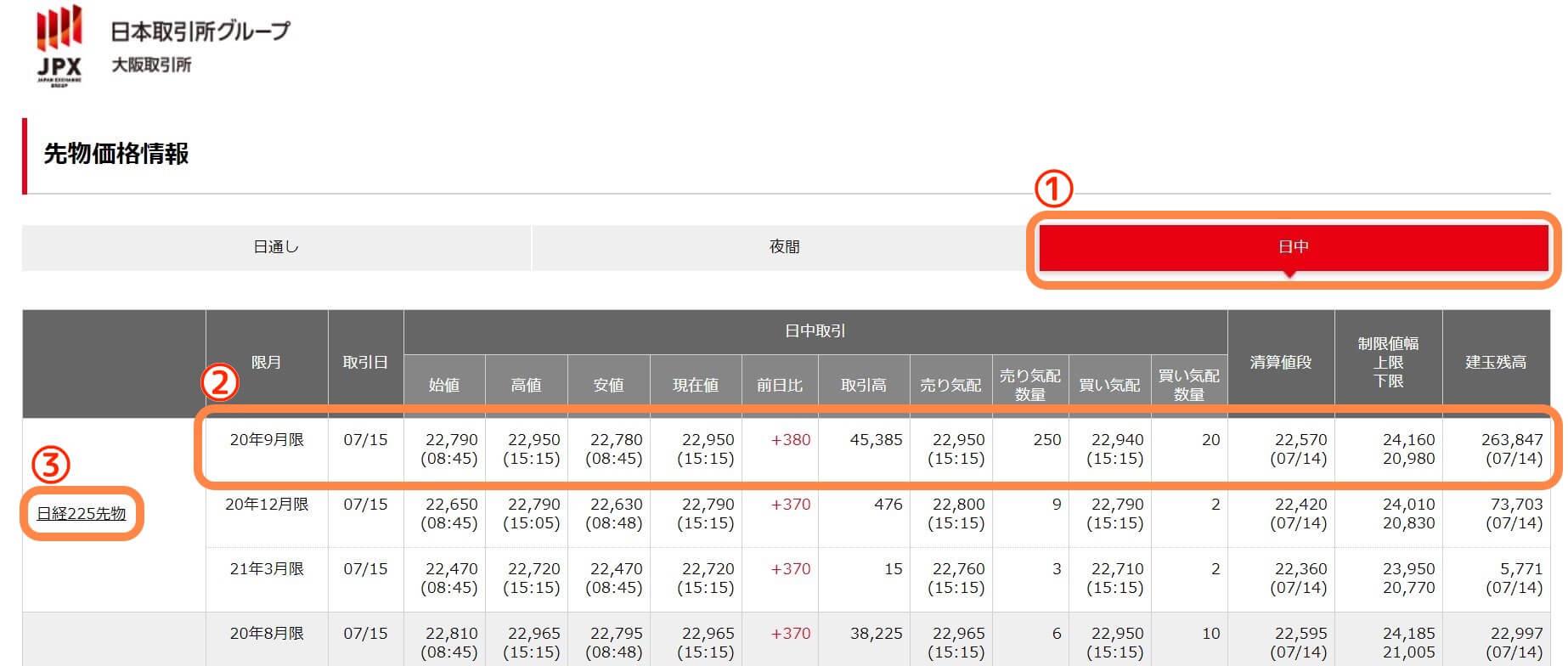 JPX:「先物価格情報」2020年7月15日現在
