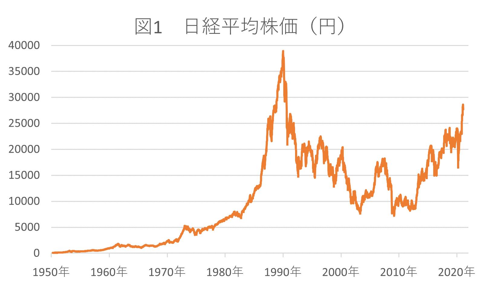 日経平均株価(円)