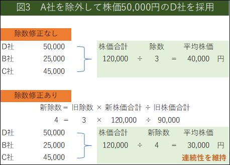 A社を除外して株価50000円のD社を採用