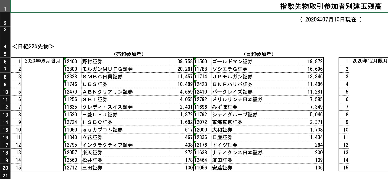 指数先物取引の建玉データ