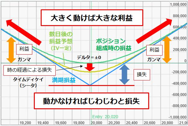 図表1 ロングストラドルの損益図