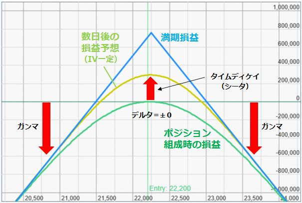 図表2 ショートストラドルの損益図