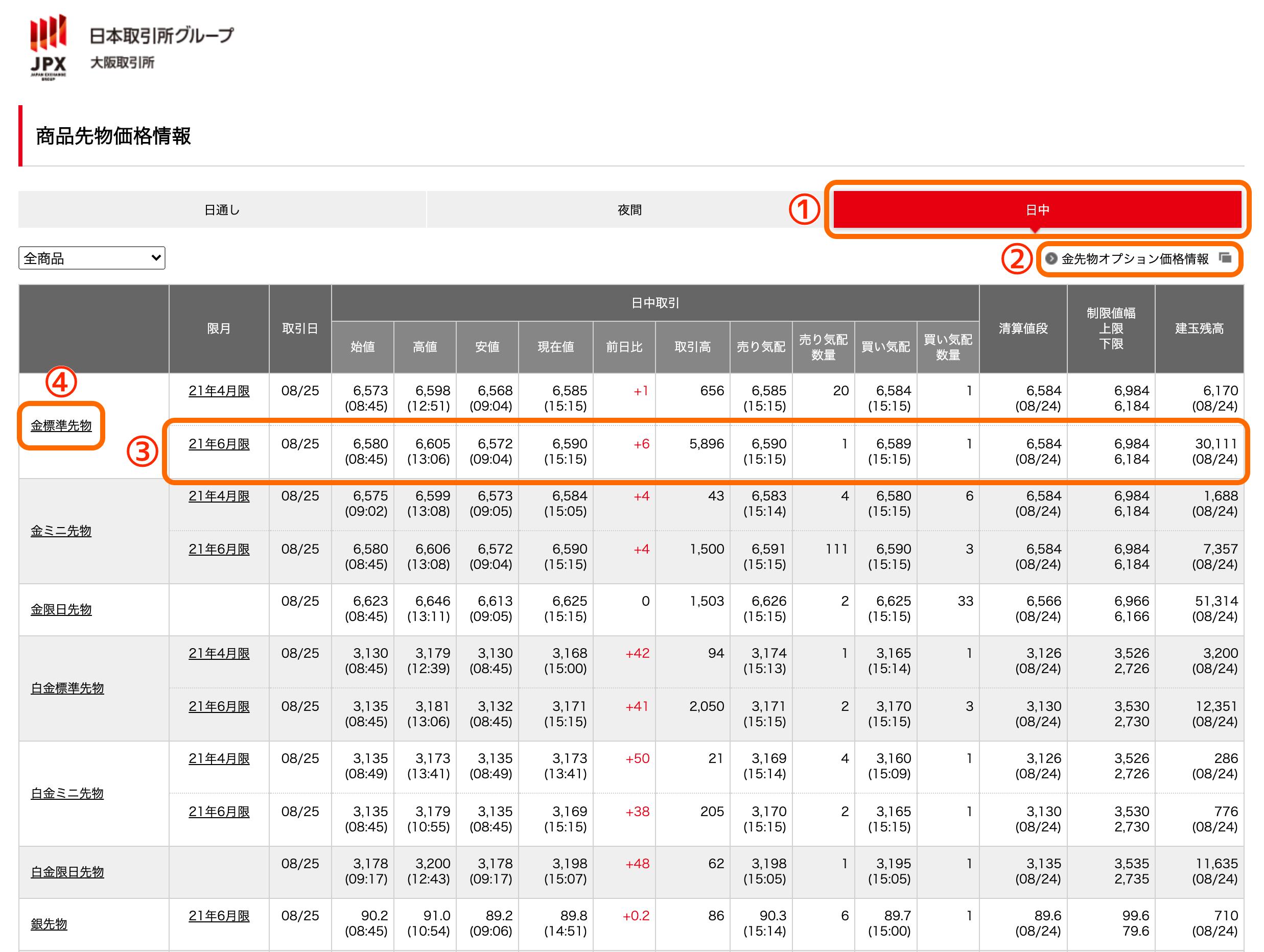 商品先物価格情報