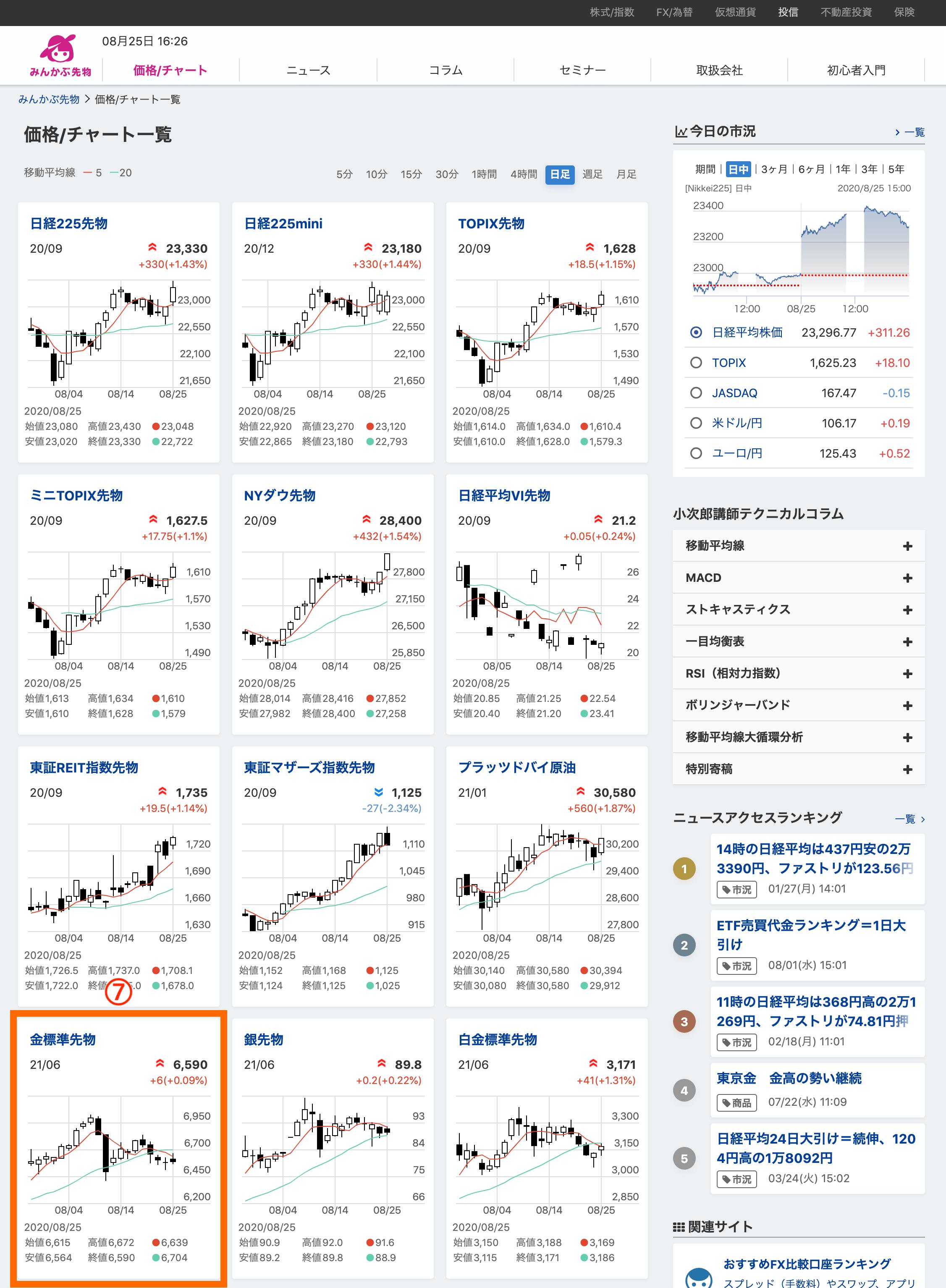 みんかぶ先物チャート一覧