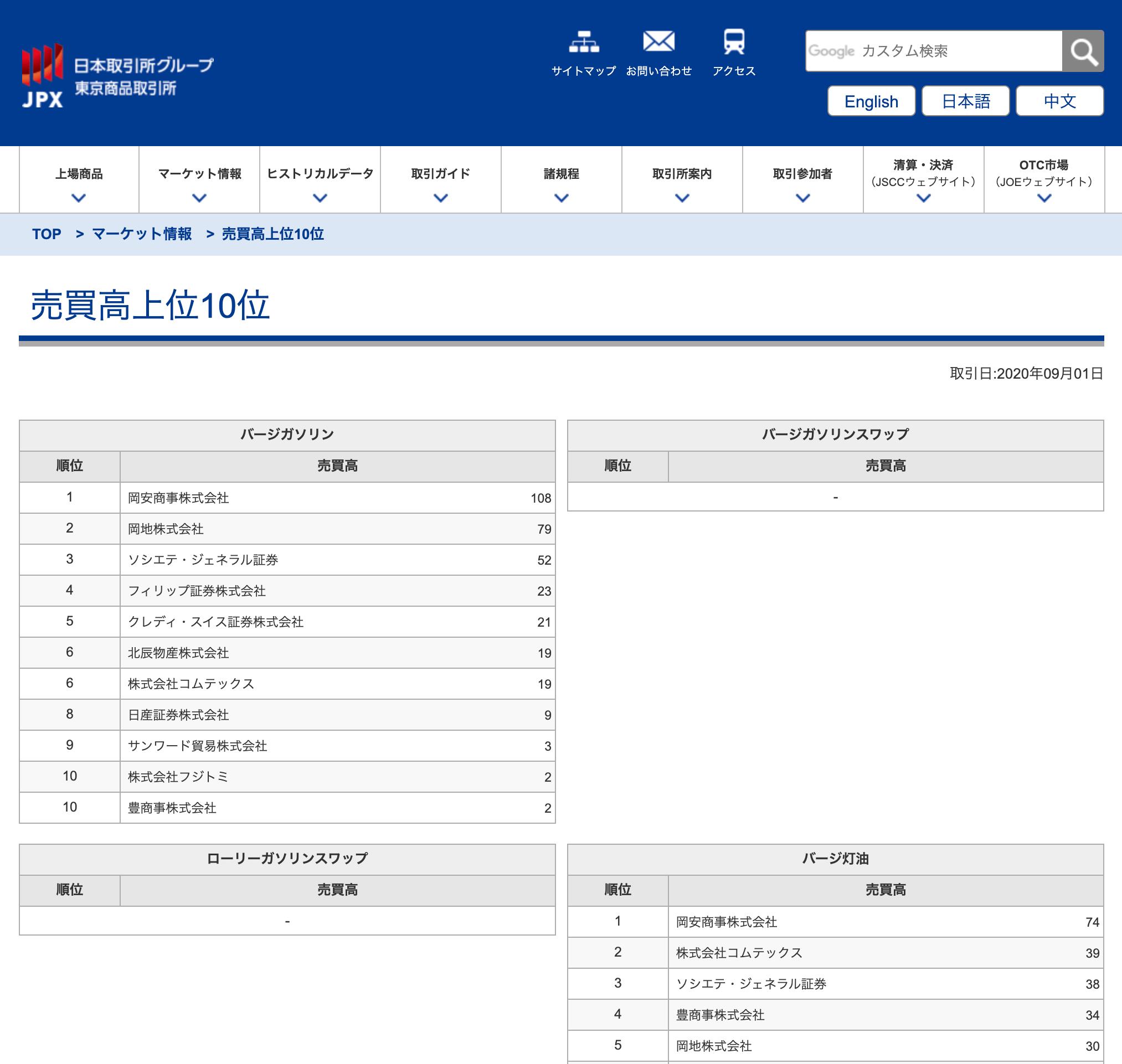 JPXグループTOCOM売買高上位10位