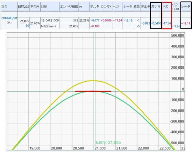 図表2 オプションの売りポジションとギリシャ指標と損益図