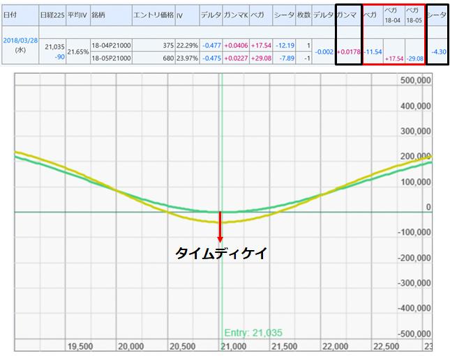 図表3 リバースカレンダースプレッド P21000期近買い+期先売り