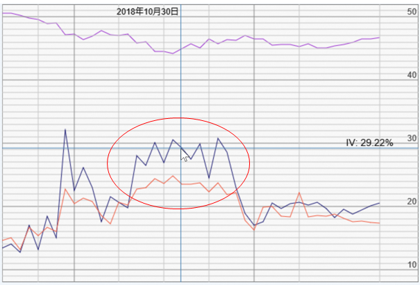 図表8 2018年10月末ごろの期近・期先IVの推移