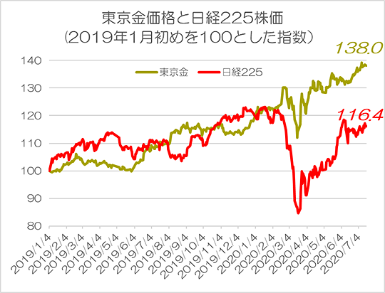 東京金価格と日経225株価