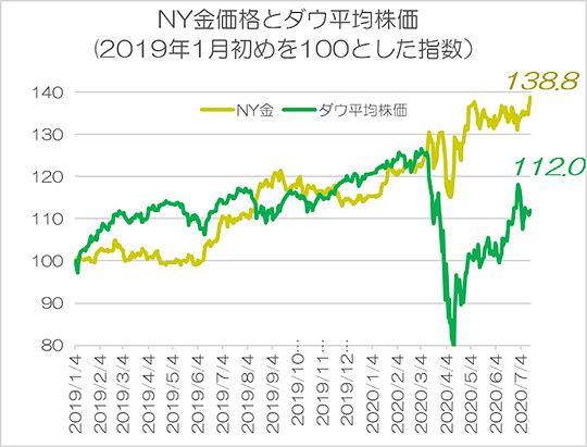 NY金価格とダウ平均株価