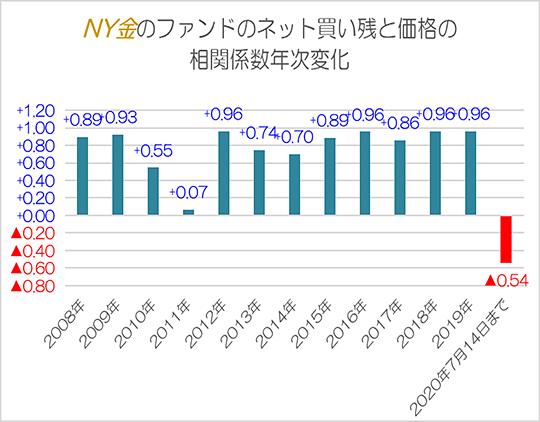NY金のファンドのネット買い残と価格の相関係数年次変化