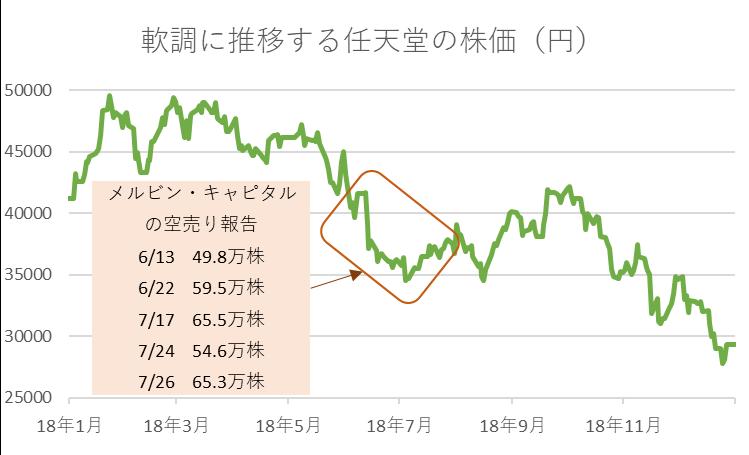 軟調に推移する任天堂の株価(円)